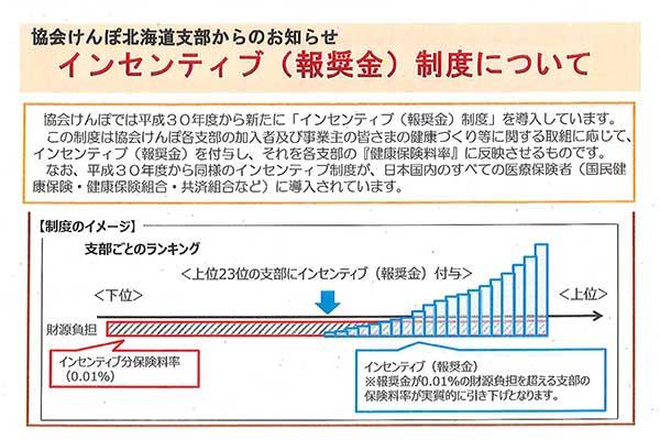 協会けんぽ北海道支部から インセンティブ(報奨金)制度についてのお知らせ