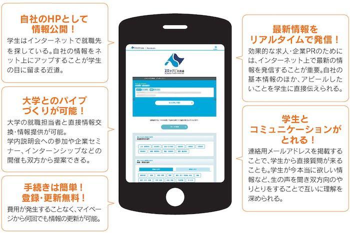 北海道版就活支援サイト「スキャナビ北海道」に登録しませんか?